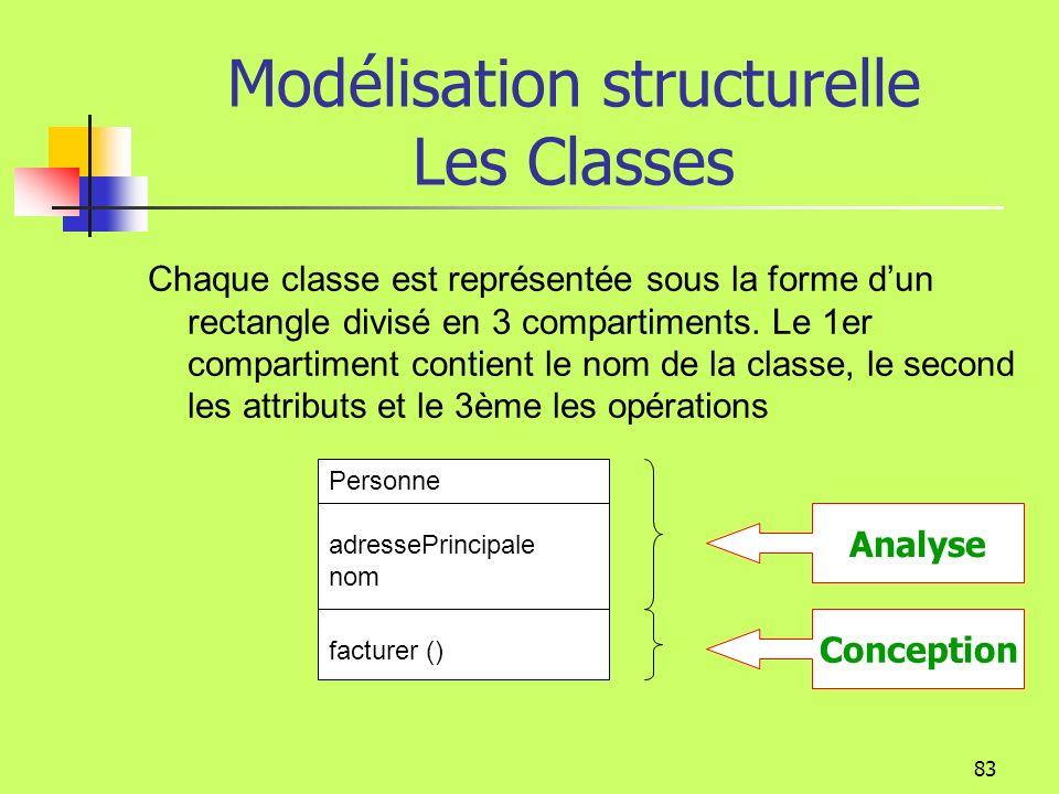 82 Modélisation structurelle Les Classes Pendant la phase danalyse une classe est un concept du monde réel (ex : salarié, adhérent, prime) Pendant la phase de conception elle peut être un concept technique (ex : pilote dimprimante, fenêtre…) elle est affinée par des notions techniques (ex: visibilité) Pendant la phase dimplémentation une classe est un élément du logiciel