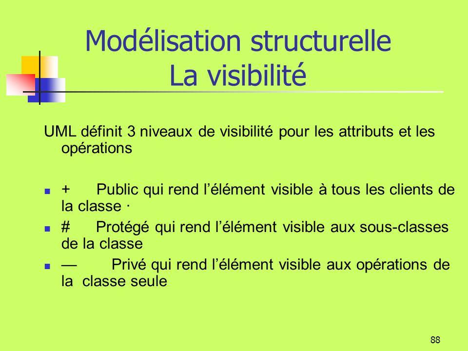 87 Modélisation structurelle Les opérations adresse nom solde Facturer ( remise : Int = 0, montant : Int ) : montantDu {auteur=Rémi} « entité » créer