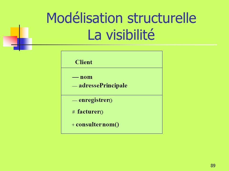 88 Modélisation structurelle La visibilité UML définit 3 niveaux de visibilité pour les attributs et les opérations + Public qui rend lélément visible à tous les clients de la classe · # Protégé qui rend lélément visible aux sous-classes de la classe Privé qui rend lélément visible aux opérations de la classe seule