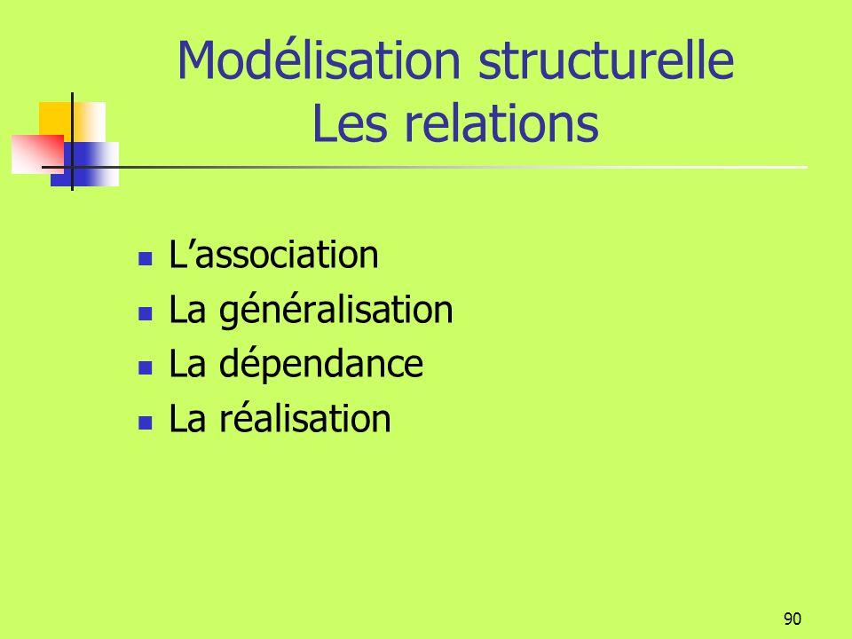 89 Modélisation structurelle La visibilité Client nom adressePrincipale enregistrer () # facturer () + consulter nom()