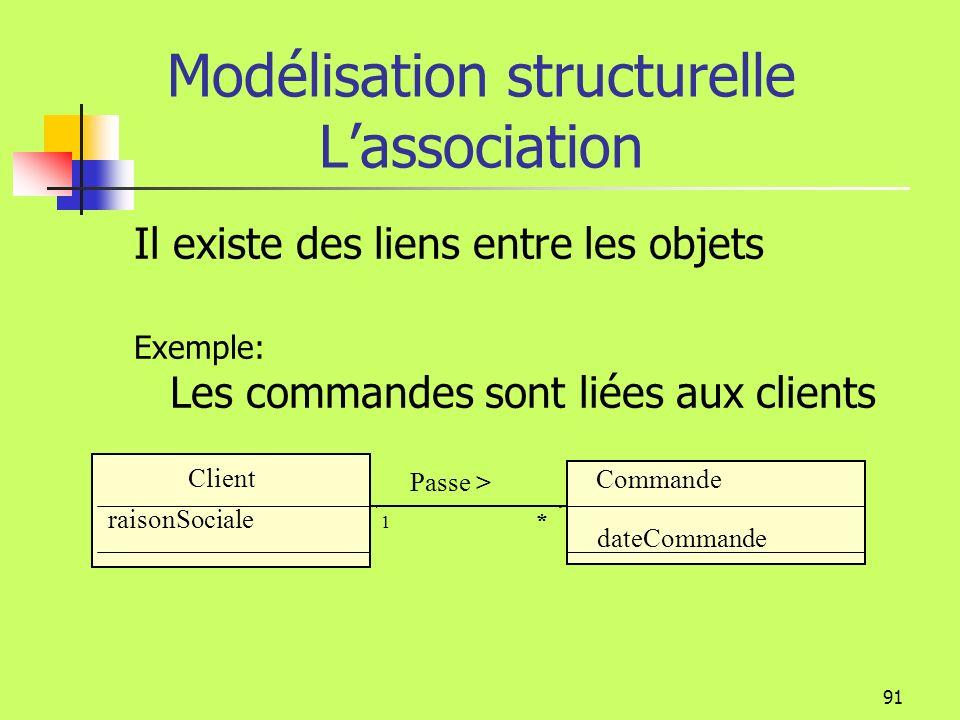 90 Modélisation structurelle Les relations Lassociation La généralisation La dépendance La réalisation