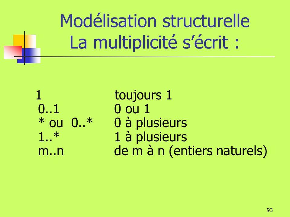 92 Modélisation structurelle Multiplicité Un objet peut être relié à plusieurs objets: Un client peut être relié à plusieurs commandes. Mais une comma