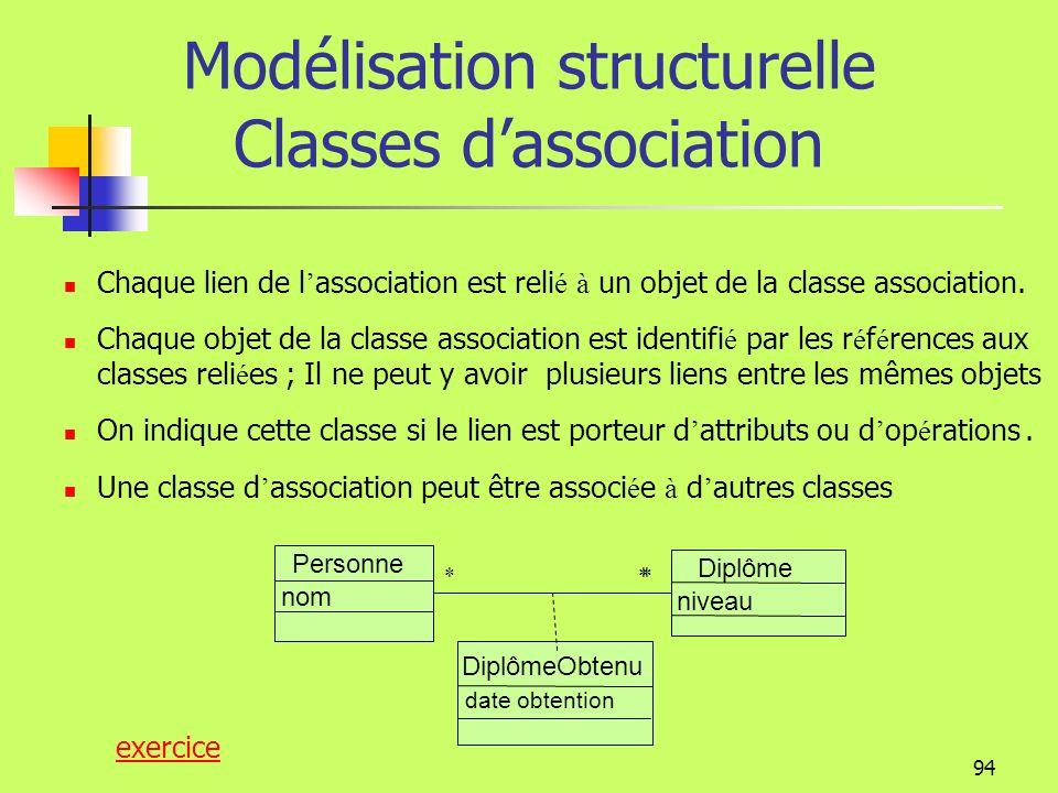 93 Modélisation structurelle La multiplicité sécrit : 1 toujours 1 0..10 ou 1 * ou 0..*0 à plusieurs 1..*1 à plusieurs m..nde m à n (entiers naturels)