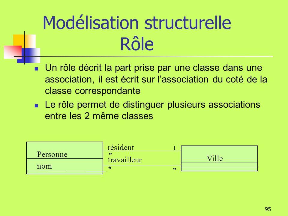 94 Modélisation structurelle Classes dassociation Chaque lien de l association est reli é à un objet de la classe association. Chaque objet de la clas