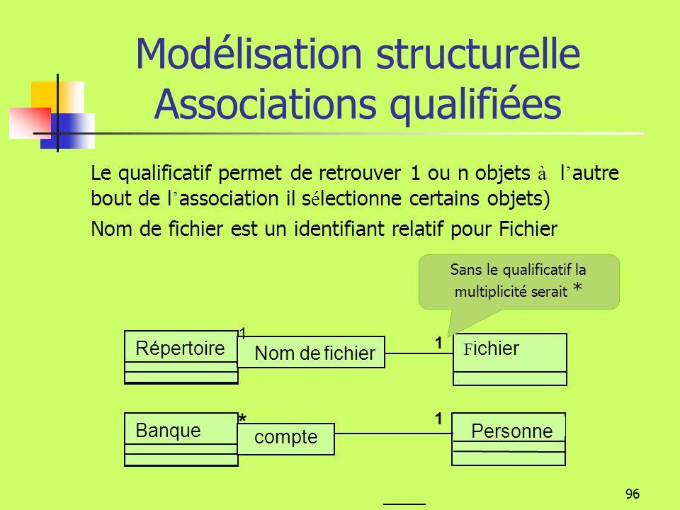 95 * Modélisation structurelle Rôle Un rôle décrit la part prise par une classe dans une association, il est écrit sur lassociation du coté de la clas