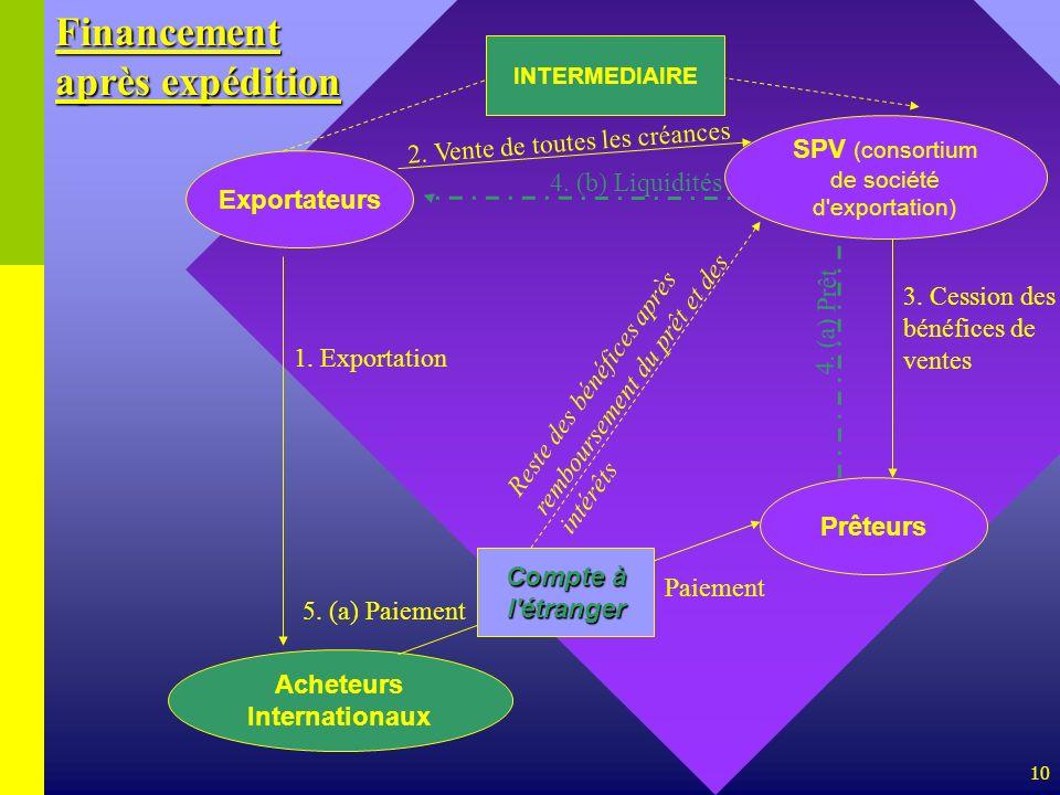 10 Exportateurs SPV (consortium de société d'exportation) 2. Vente de toutes les créances Prêteurs 3. Cession des bénéfices de ventes 5. (a) Paiement