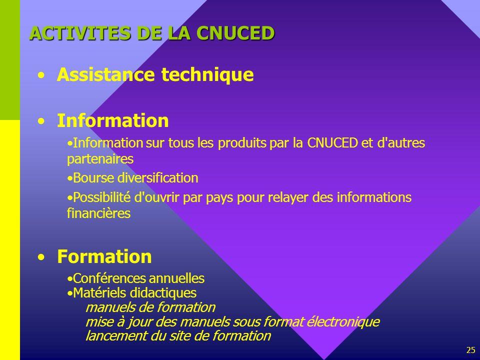 25 ACTIVITES DE LA CNUCED Assistance technique Information Information sur tous les produits par la CNUCED et d'autres partenaires Bourse diversificat