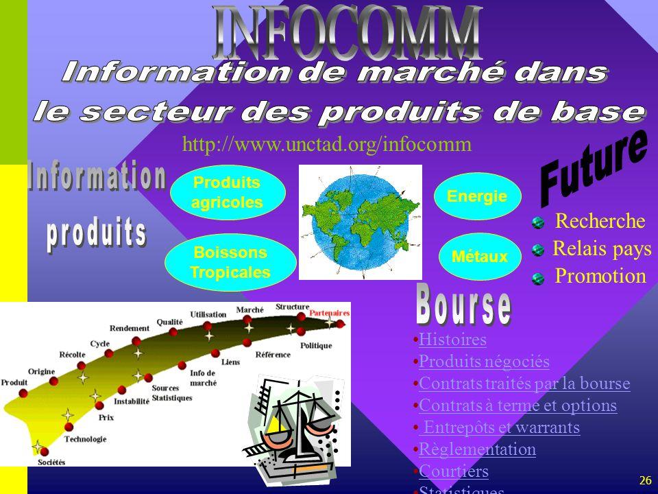 26 Energie Produits agricoles Boissons Tropicales Métaux http://www.unctad.org/infocomm Recherche Relais pays Promotion Histoires Produits négociés Co