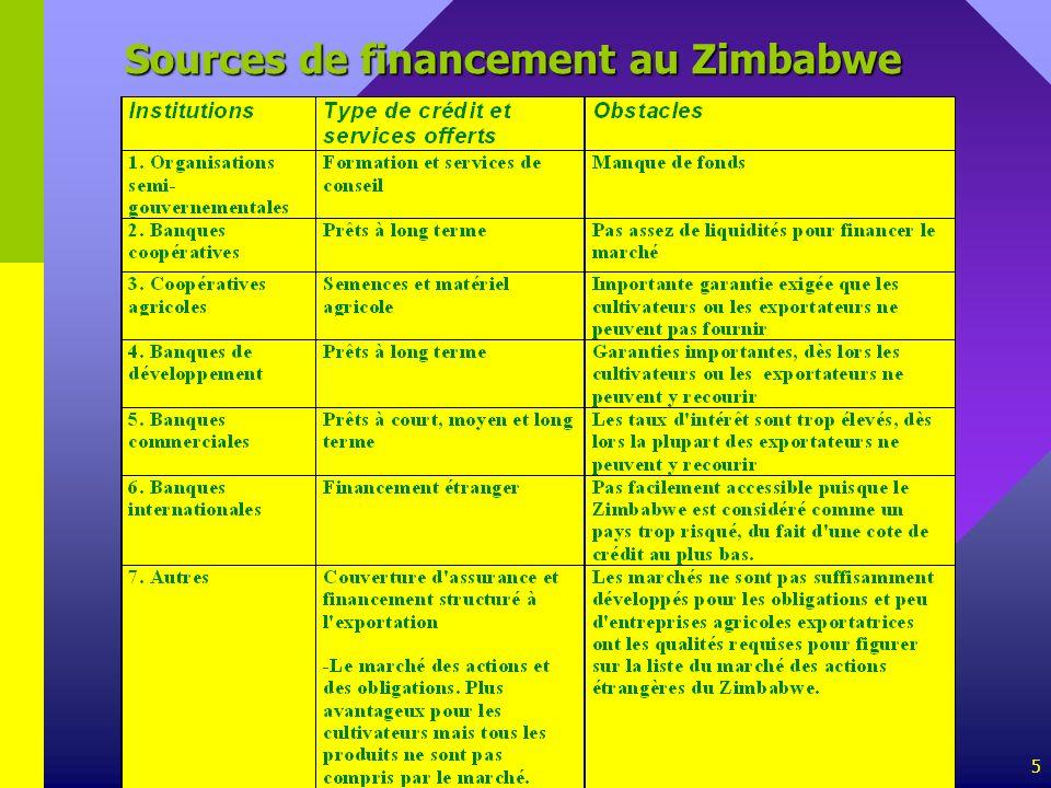 5 Sources de financement au Zimbabwe