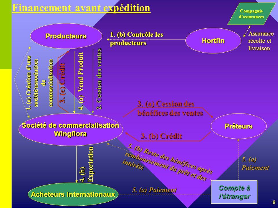 8 Producteurs Société de commercialisation Wingflora 1. (b) Contrôle les producteurs 4. (a) Vend Produit Prêteurs Compte à l'étranger 3. (b) Crédit 5.