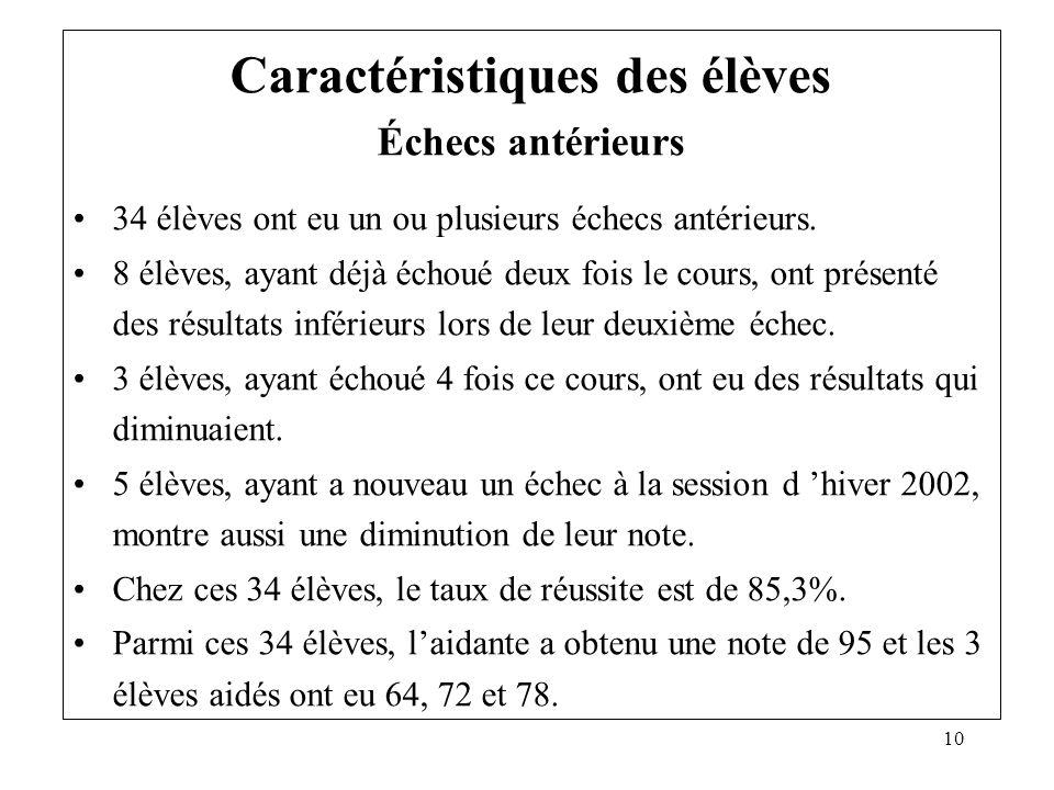 10 Caractéristiques des élèves Échecs antérieurs 34 élèves ont eu un ou plusieurs échecs antérieurs. 8 élèves, ayant déjà échoué deux fois le cours, o