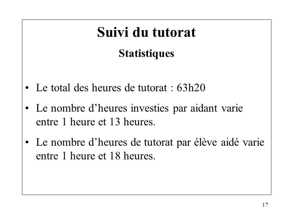 17 Suivi du tutorat Statistiques Le total des heures de tutorat : 63h20 Le nombre dheures investies par aidant varie entre 1 heure et 13 heures. Le no