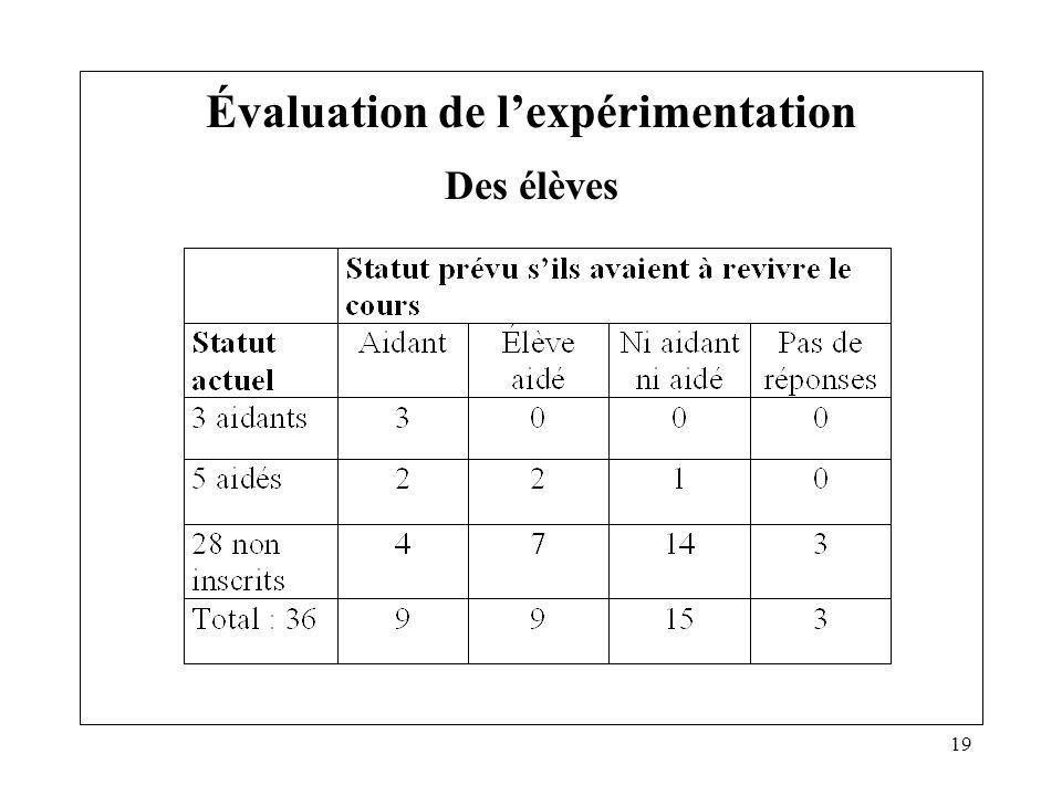 19 Évaluation de lexpérimentation Des élèves