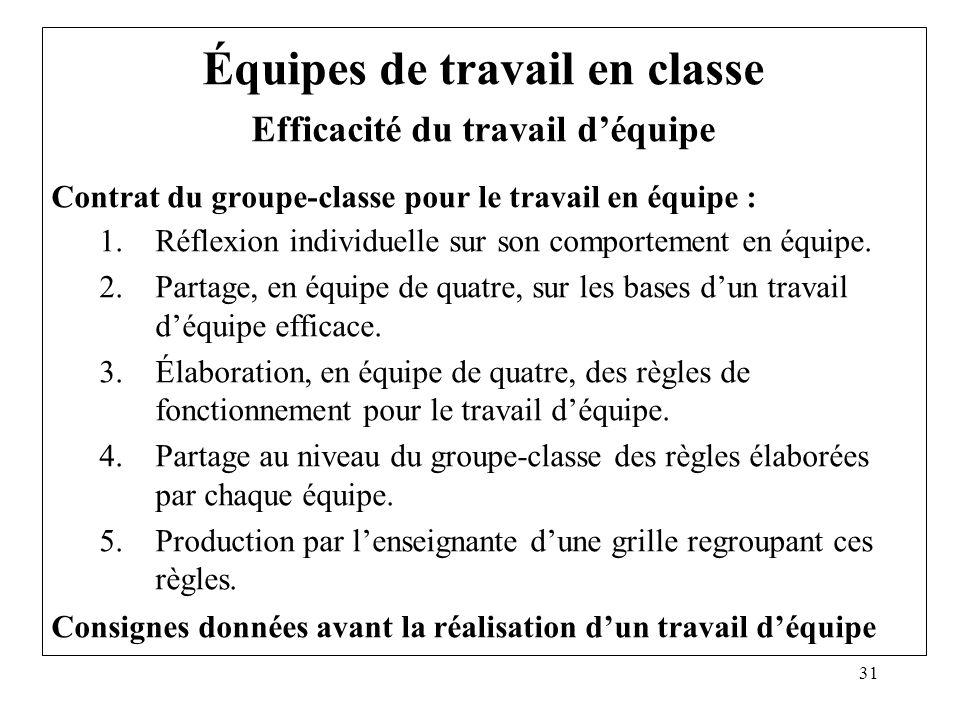 31 Équipes de travail en classe Efficacité du travail déquipe Contrat du groupe-classe pour le travail en équipe : 1.Réflexion individuelle sur son co