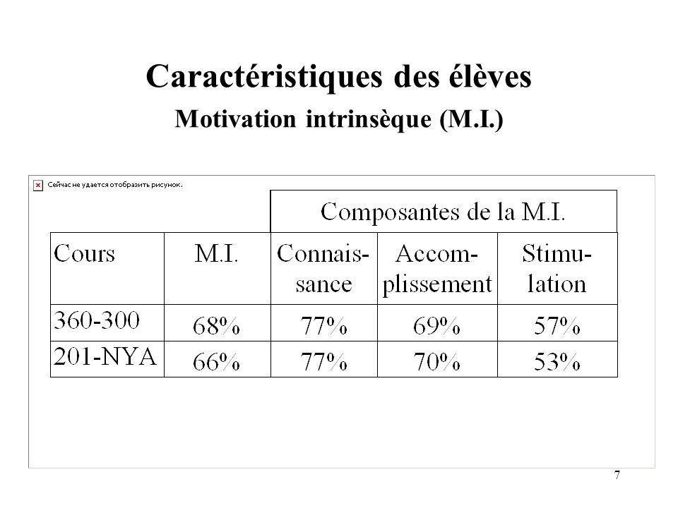 8 Caractéristiques des élèves Constat sur la motivation intrinsèque Les degrés de M.I.