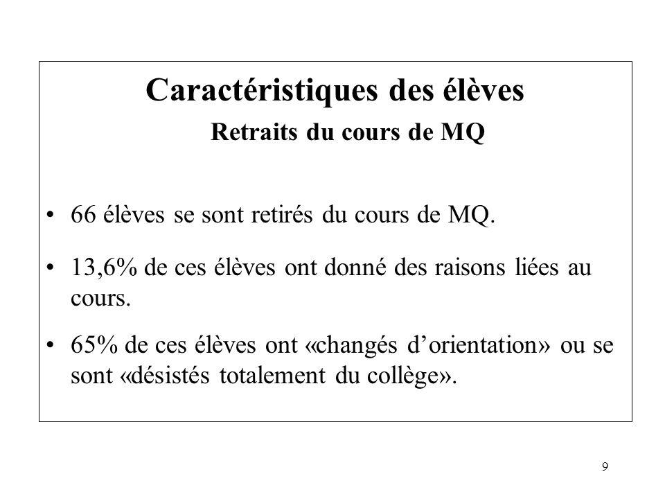 9 Caractéristiques des élèves Retraits du cours de MQ 66 élèves se sont retirés du cours de MQ. 13,6% de ces élèves ont donné des raisons liées au cou