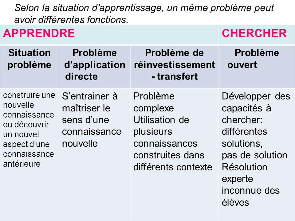 Selon la situation dapprentissage, un même problème peut avoir différentes fonctions. 12 APPRENDRECHERCHER Situation problème Problème dapplication di
