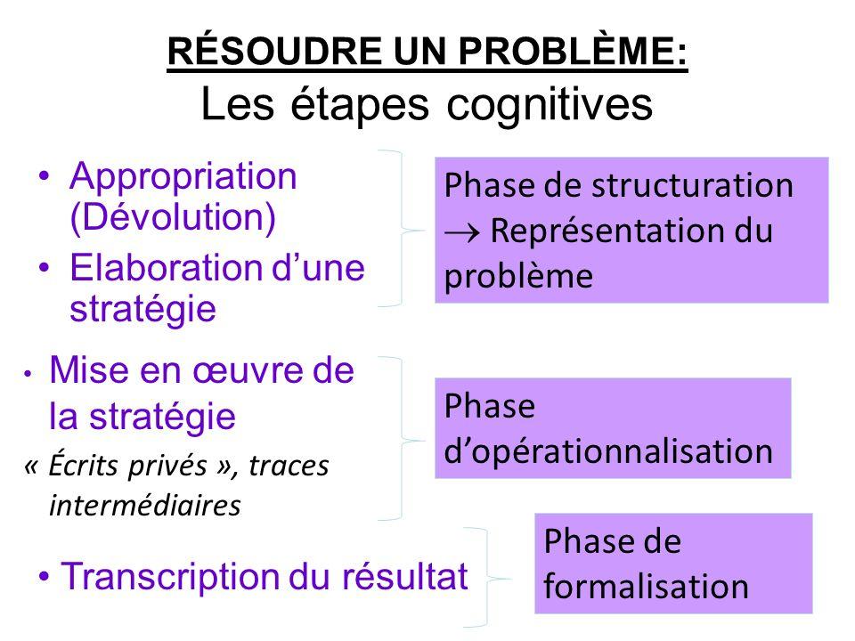 RÉSOUDRE UN PROBLÈME: Les étapes cognitives Appropriation (Dévolution) Elaboration dune stratégie 16 Phase de structuration Représentation du problème