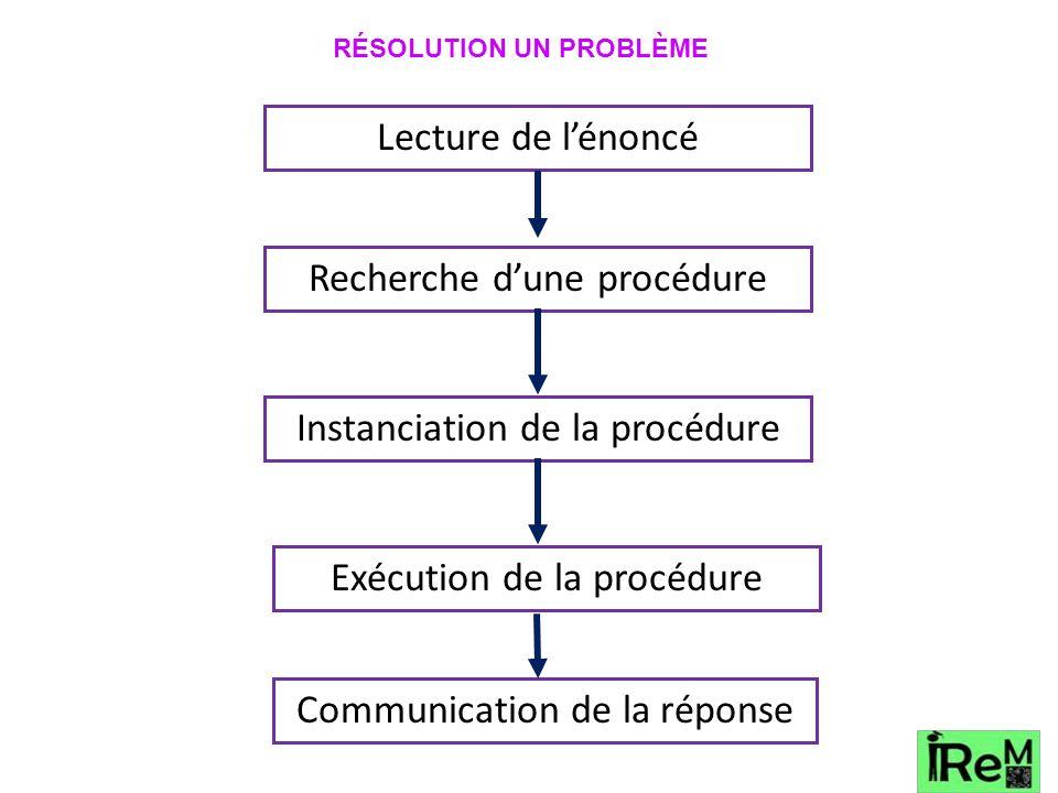Lecture de lénoncé Recherche dune procédure Instanciation de la procédure Exécution de la procédure Communication de la réponse RÉSOLUTION UN PROBLÈME