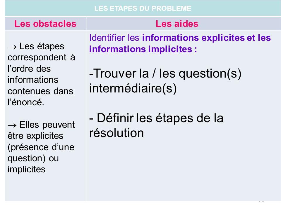 28 LES ETAPES DU PROBLEME Les obstaclesLes aides Les étapes correspondent à lordre des informations contenues dans lénoncé. Elles peuvent être explici
