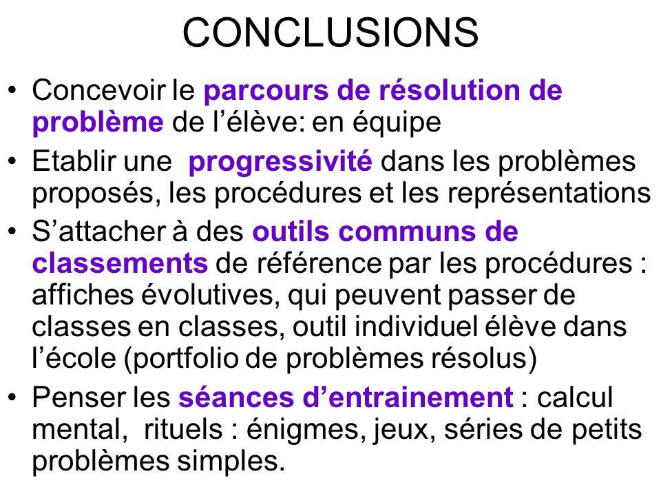CONCLUSIONS Concevoir le parcours de résolution de problème de lélève: en équipe Etablir une progressivité dans les problèmes proposés, les procédures