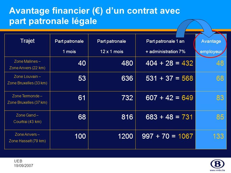 www.nmbs.be UEB 19/09/2007 Gratuité des trajets domicile-lieu de travail pour le secteur privé Si au début du contrat intervention patronale = 80%: - pour des cartes train SNCB en 2ème classe - pour les trajets STIB éventuels les 20% restants sont financés par la SNCB