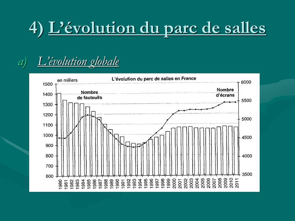 4) Lévolution du parc de salles a)Lévolution globale