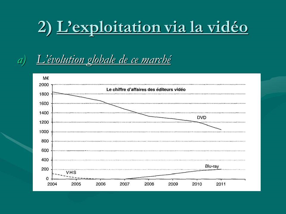 2) Lexploitation via la vidéo a)Lévolution globale de ce marché