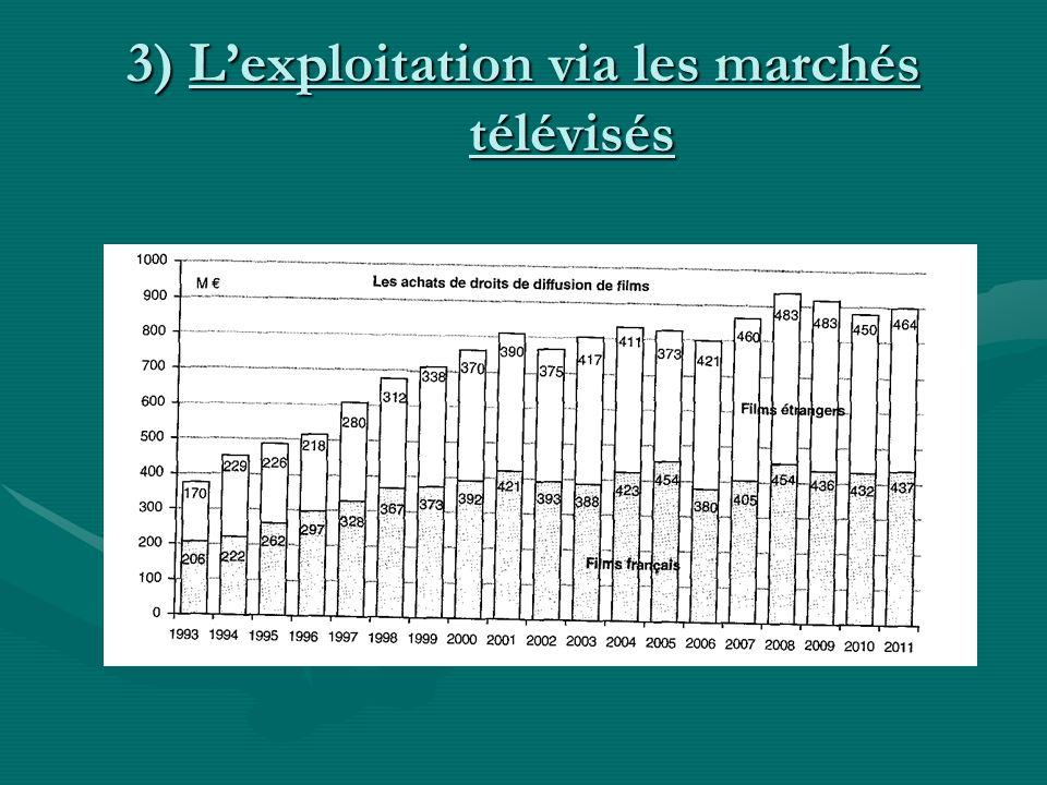 3) Lexploitation via les marchés télévisés