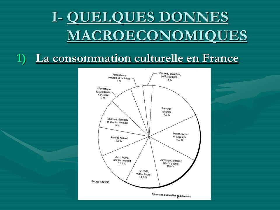 I- QUELQUES DONNES MACROECONOMIQUES 1)La consommation culturelle en France