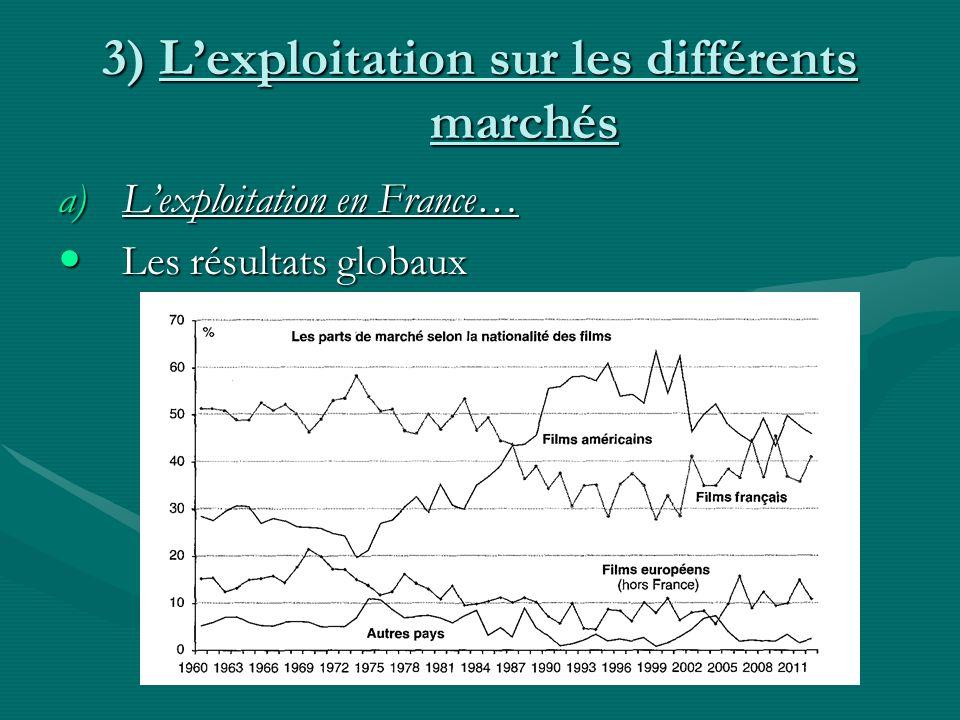 3) Lexploitation sur les différents marchés a)Lexploitation en France… Les résultats globaux Les résultats globaux