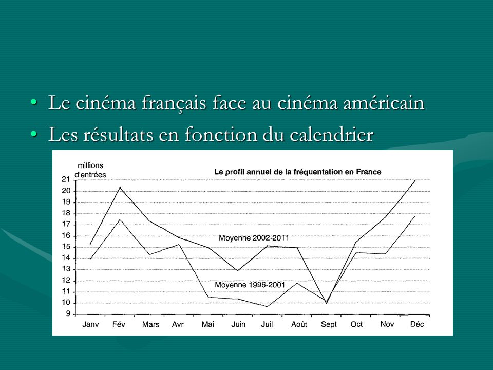 Le cinéma français face au cinéma américainLe cinéma français face au cinéma américain Les résultats en fonction du calendrierLes résultats en fonction du calendrier