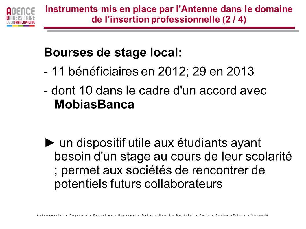 Instruments mis en place par l'Antenne dans le domaine de l'insertion professionnelle (2 / 4) Bourses de stage local: - 11 bénéficiaires en 2012; 29 e