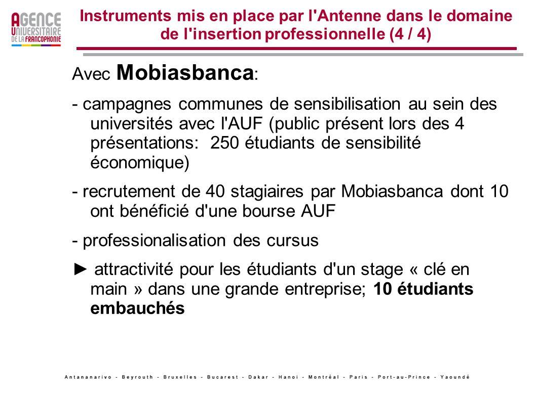 Instruments mis en place par l'Antenne dans le domaine de l'insertion professionnelle (4 / 4) Avec Mobiasbanca : - campagnes communes de sensibilisati