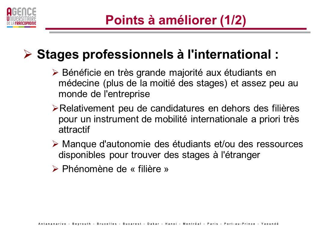 Points à améliorer (1/2) Stages professionnels à l'international : Bénéficie en très grande majorité aux étudiants en médecine (plus de la moitié des