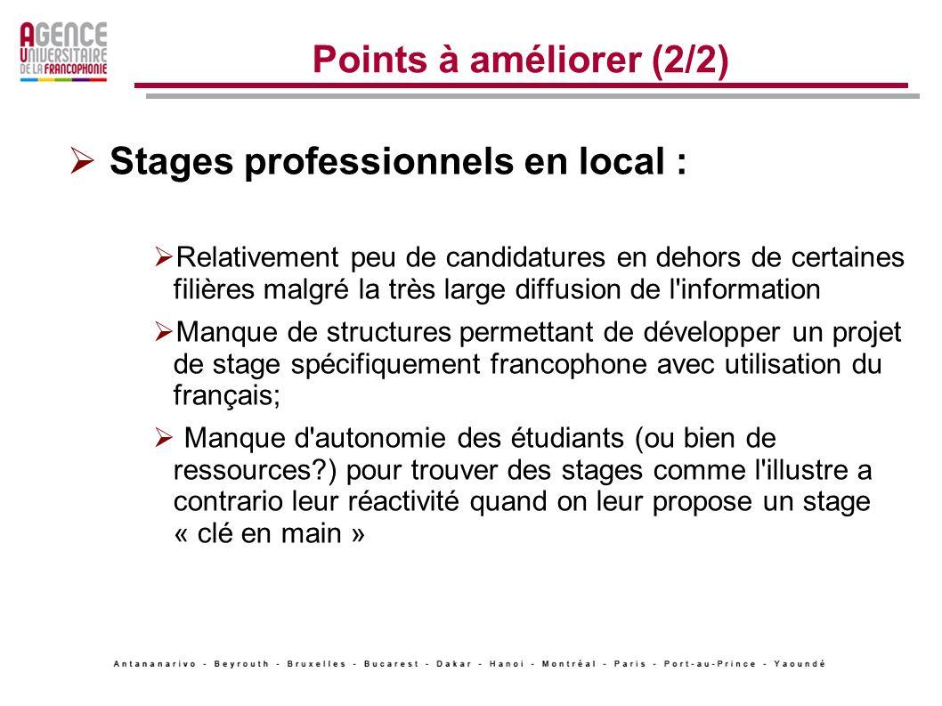 Points à améliorer (2/2) Stages professionnels en local : Relativement peu de candidatures en dehors de certaines filières malgré la très large diffus