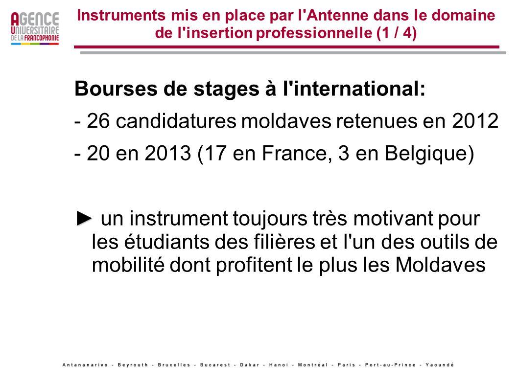 Instruments mis en place par l'Antenne dans le domaine de l'insertion professionnelle (1 / 4) Bourses de stages à l'international: - 26 candidatures m