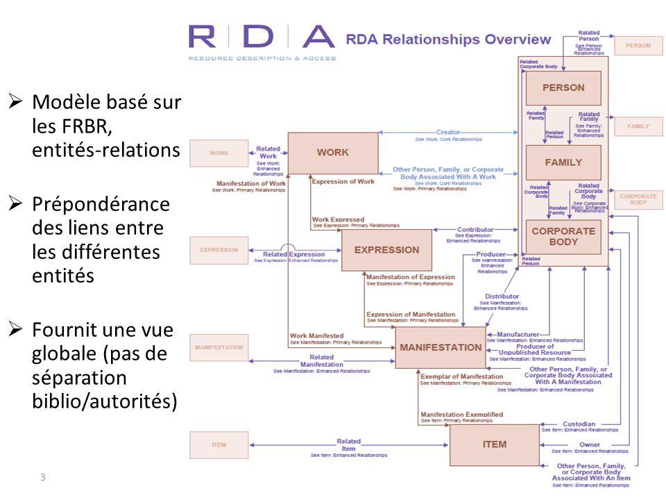 3 3 Modèle basé sur les FRBR, entités-relations Prépondérance des liens entre les différentes entités Fournit une vue globale (pas de séparation bibli