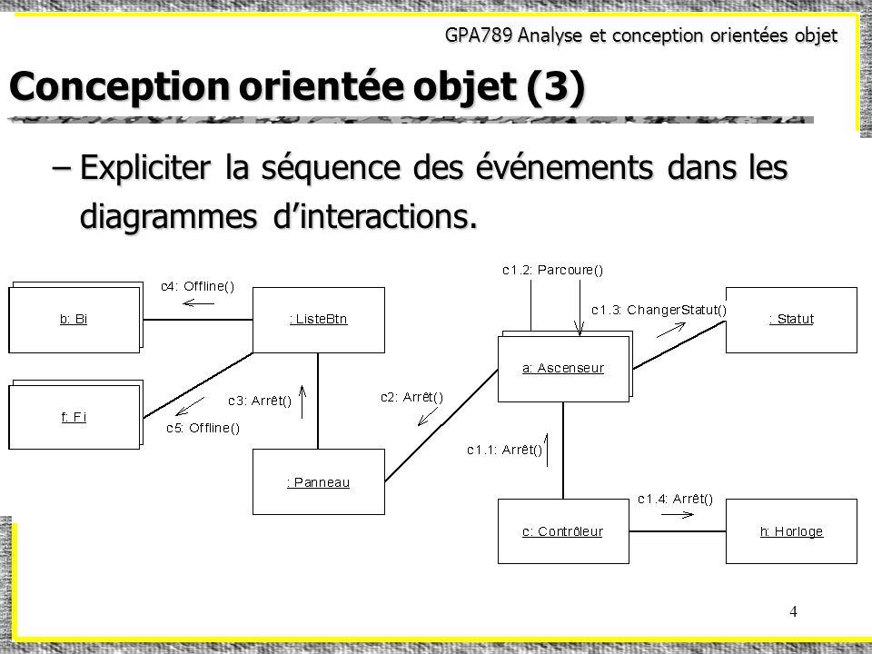 GPA789 Analyse et conception orientées objet 5 Conception orientée objet (4) –Ajouter les messages reliés à la création et à la destruction des objets dans les diagrammes dinteraction.
