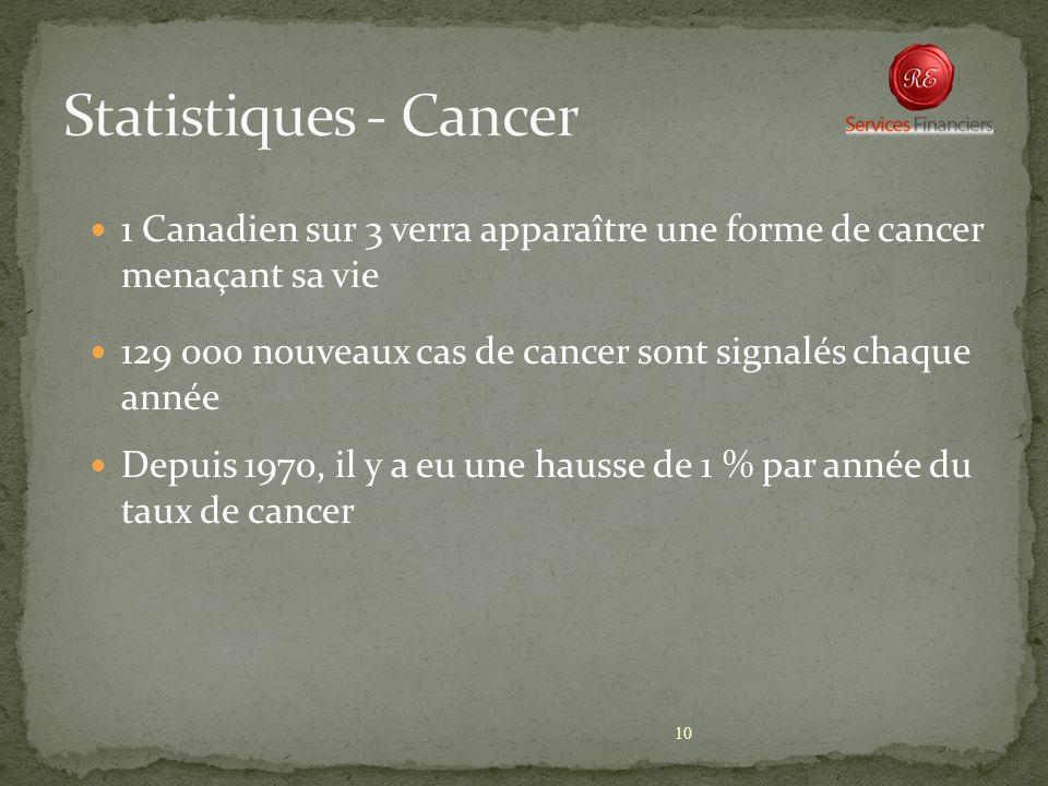 10 1 Canadien sur 3 verra apparaître une forme de cancer menaçant sa vie 129 000 nouveaux cas de cancer sont signalés chaque année Depuis 1970, il y a