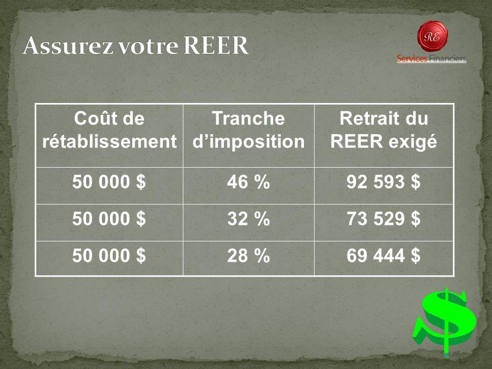 Coût de rétablissement Tranche dimposition Retrait du REER exigé 50 000 $46 %92 593 $ 50 000 $32 %73 529 $ 50 000 $28 %69 444 $