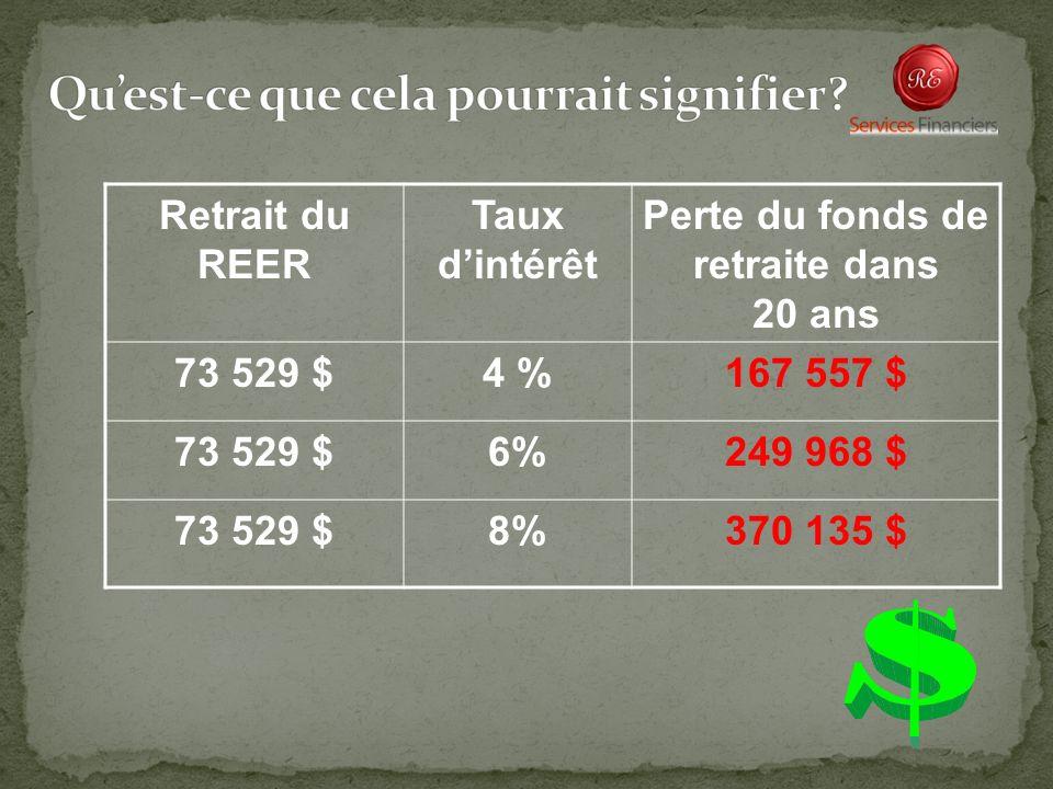 Retrait du REER Taux dintérêt Perte du fonds de retraite dans 20 ans 73 529 $4 %167 557 $ 73 529 $6%249 968 $ 73 529 $8%370 135 $