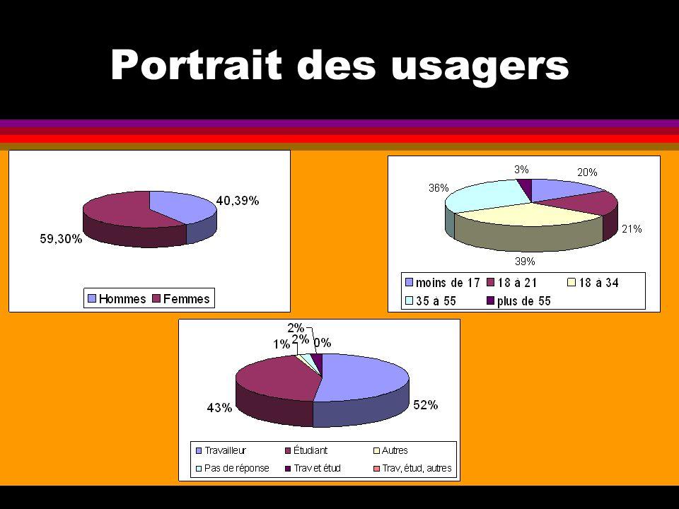 Portrait des usagers
