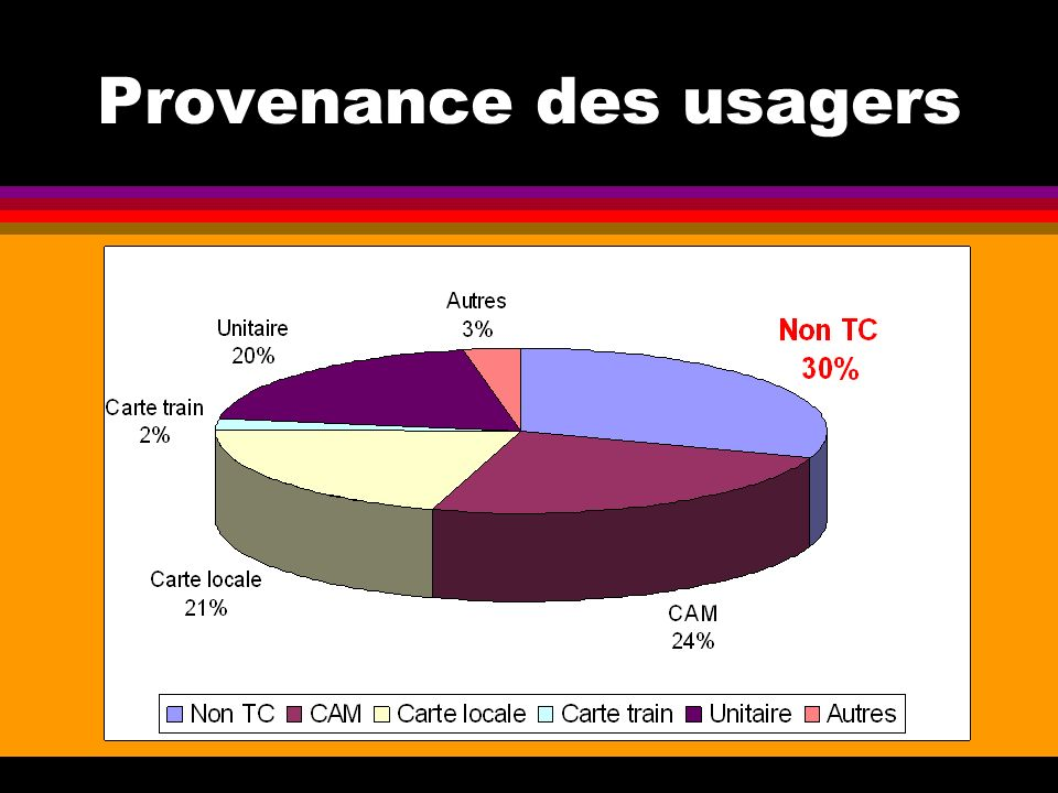 Provenance des usagers