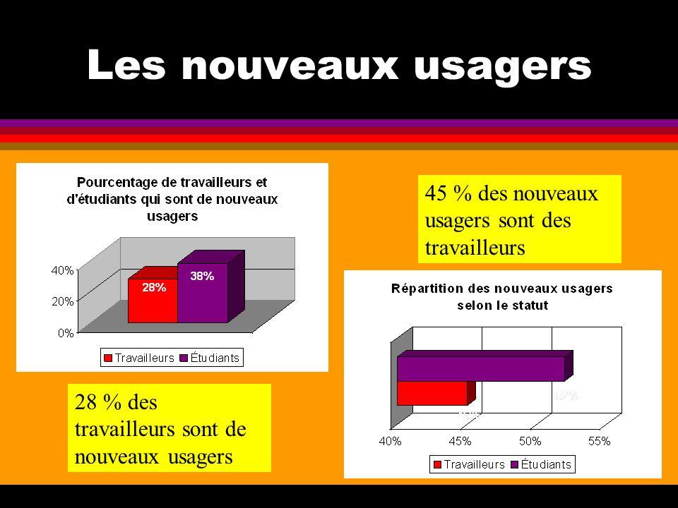 Les nouveaux usagers 45 % des nouveaux usagers sont des travailleurs 28 % des travailleurs sont de nouveaux usagers