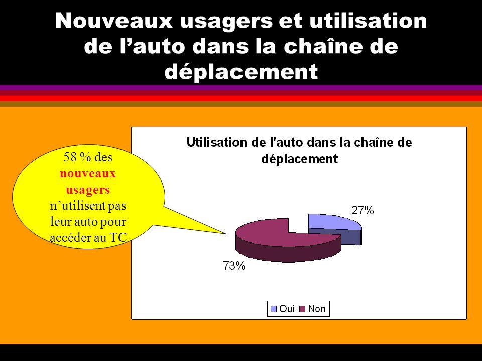 Nouveaux usagers et utilisation de lauto dans la chaîne de déplacement 58 % des nouveaux usagers nutilisent pas leur auto pour accéder au TC