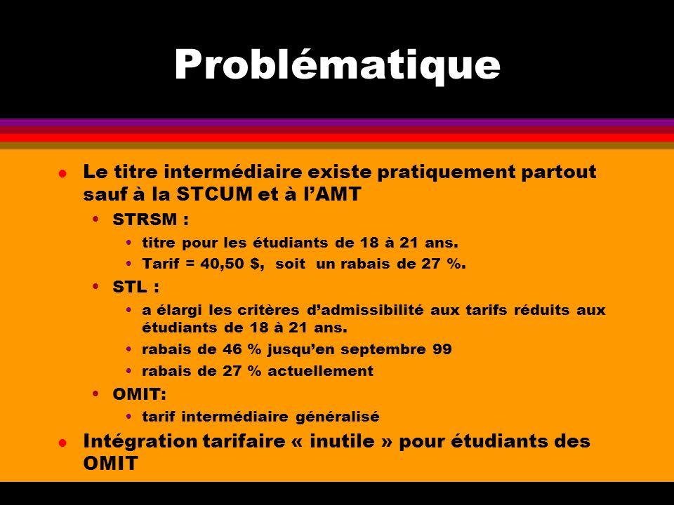 Problématique l Le titre intermédiaire existe pratiquement partout sauf à la STCUM et à lAMT STRSM : titre pour les étudiants de 18 à 21 ans.