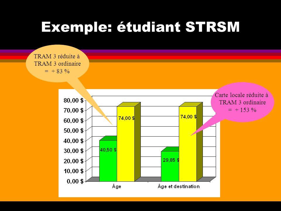 Exemple: étudiant STRSM TRAM 3 réduite à TRAM 3 ordinaire = + 83 % Carte locale réduite à TRAM 3 ordinaire = + 153 %