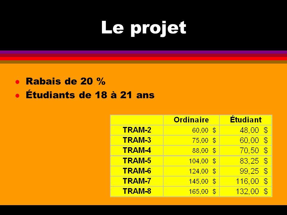 Le projet l Rabais de 20 % l Étudiants de 18 à 21 ans