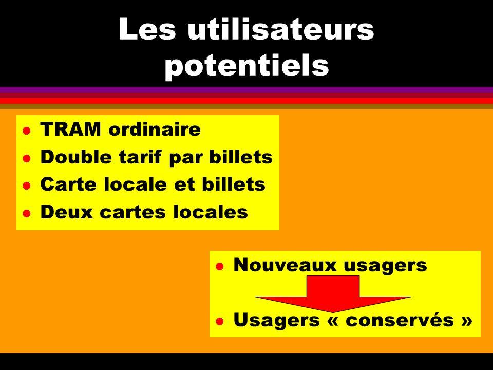 Les utilisateurs potentiels l TRAM ordinaire l Double tarif par billets l Carte locale et billets l Deux cartes locales l Nouveaux usagers l Usagers « conservés »